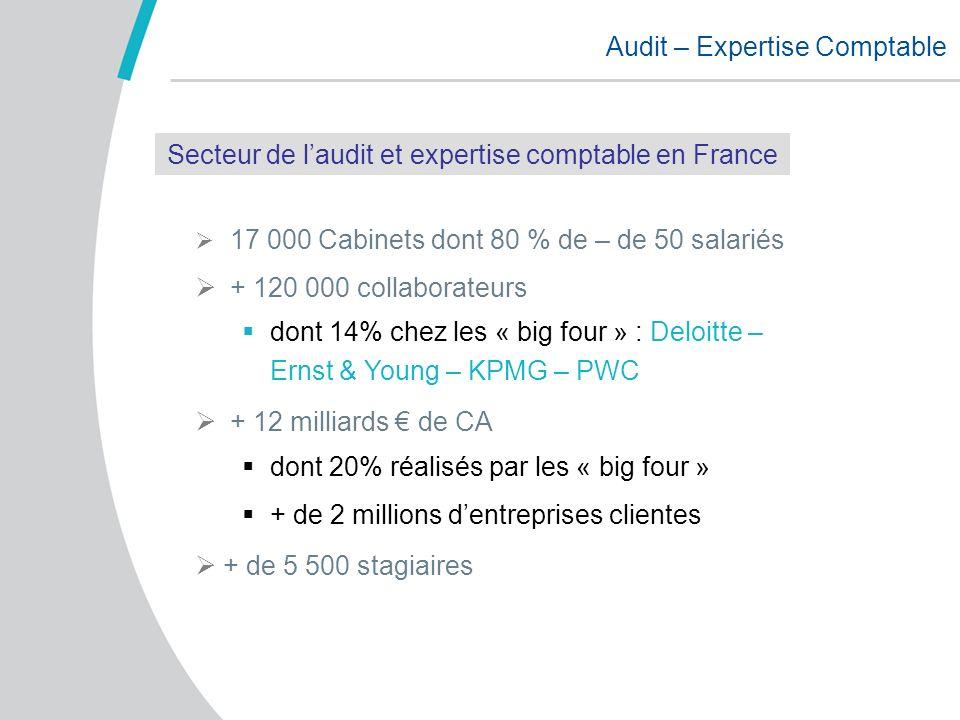Audit – Expertise Comptable 17 000 Cabinets dont 80 % de – de 50 salariés + 120 000 collaborateurs dont 14% chez les « big four » : Deloitte – Ernst &
