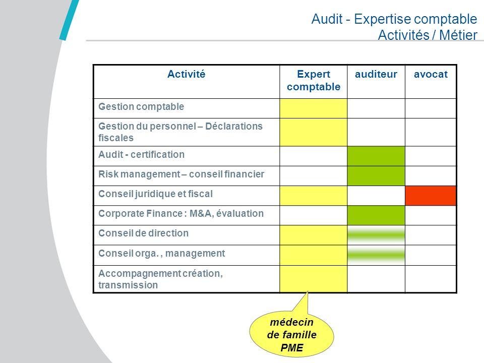Audit - Expertise comptable Activités / Métier ActivitéExpert comptable auditeuravocat Gestion comptable Gestion du personnel – Déclarations fiscales
