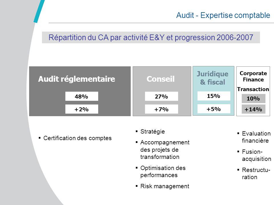 Audit - Expertise comptable Audit réglementaire 48% +2% Juridique & fiscal 15% +5% Conseil 27% +7% Corporate Finance Transaction 10% +14% Répartition