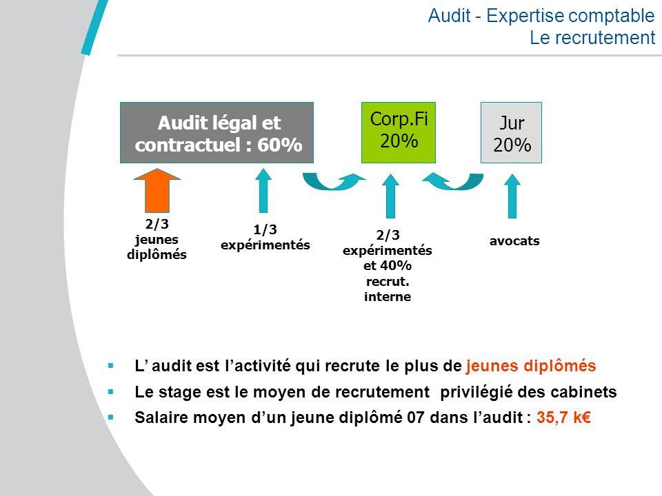 Audit - Expertise comptable Le recrutement Corp.Fi 20% Jur 20% Audit légal et contractuel : 60% 2/3 jeunes diplômés 1/3 expérimentés avocats 2/3 expér
