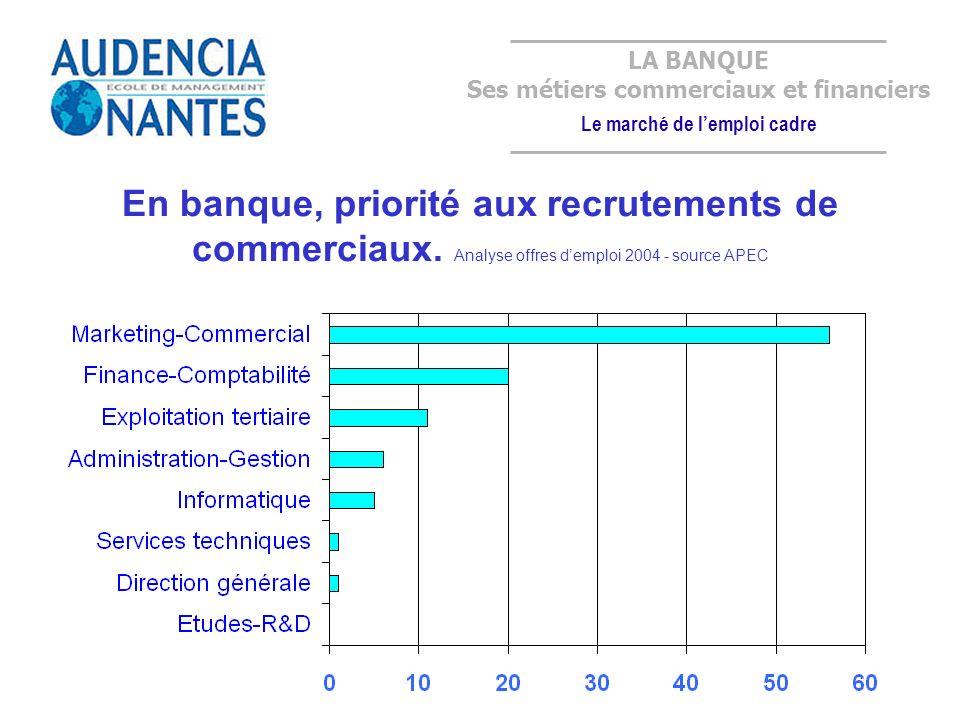 En banque, priorité aux recrutements de commerciaux.