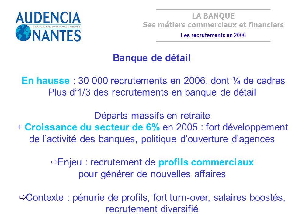 Banque de détail En hausse : 30 000 recrutements en 2006, dont ¼ de cadres Plus d1/3 des recrutements en banque de détail Départs massifs en retraite + Croissance du secteur de 6% en 2005 : fort développement de lactivité des banques, politique douverture dagences Enjeu : recrutement de profils commerciaux pour générer de nouvelles affaires Contexte : pénurie de profils, fort turn-over, salaires boostés, recrutement diversifié LA BANQUE Ses métiers commerciaux et financiers Les recrutements en 2006