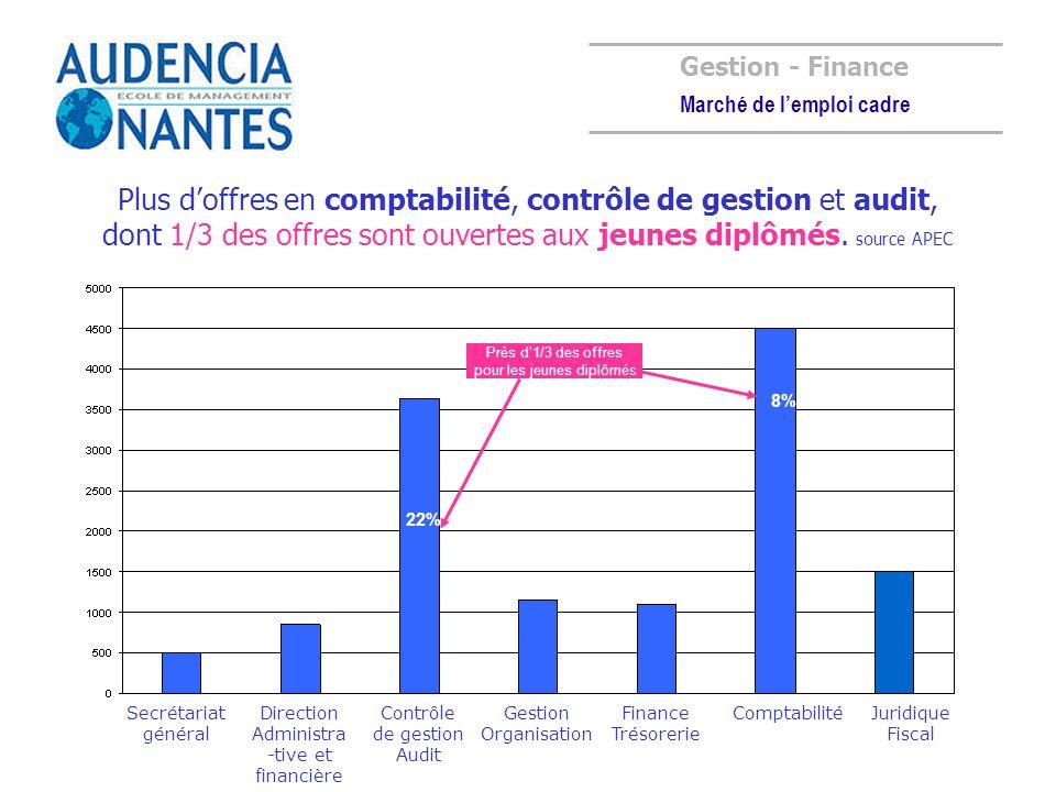 Gestion - Finance Marché de lemploi cadre ComptabilitéFinance Trésorerie Contrôle de gestion Audit Direction Administra -tive et financière Juridique