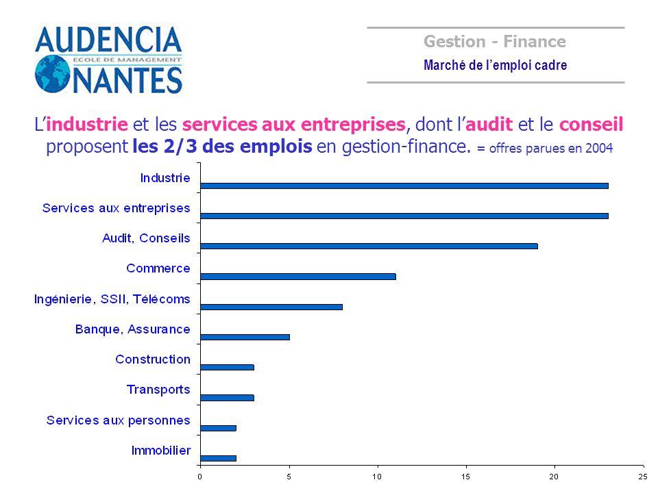 Lindustrie et les services aux entreprises, dont laudit et le conseil proposent les 2/3 des emplois en gestion-finance. = offres parues en 2004 Gestio