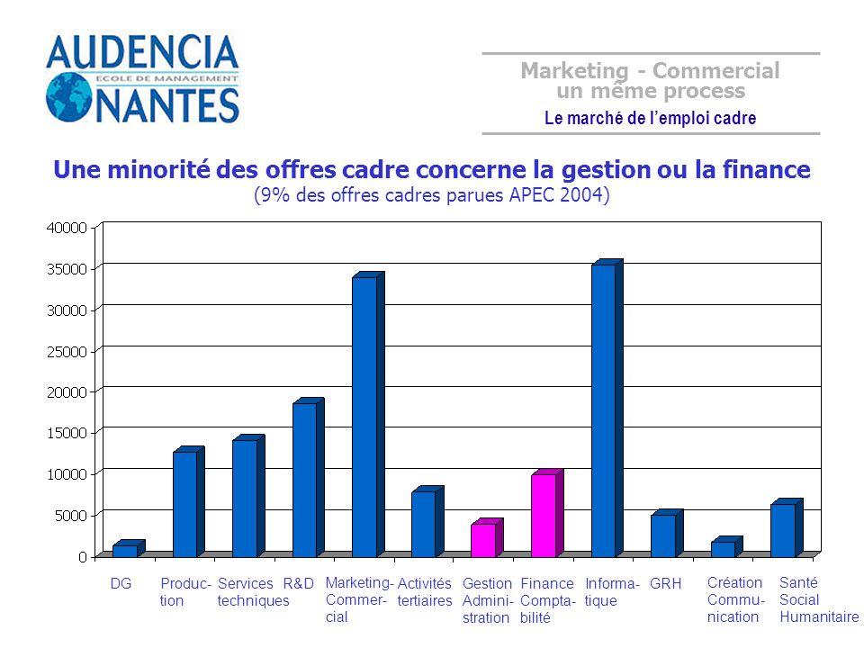 Une minorité des offres cadre concerne la gestion ou la finance (9% des offres cadres parues APEC 2004) DGProduc- tion Services techniques R&D Marketi