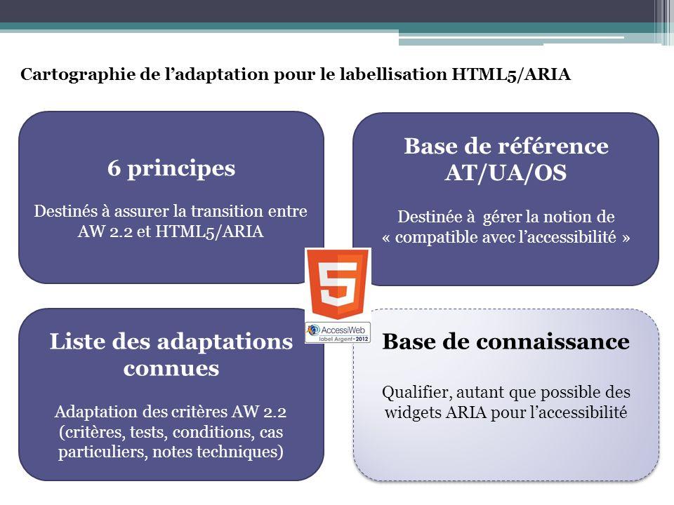 Cartographie de ladaptation pour le labellisation HTML5/ARIA 6 principes Destinés à assurer la transition entre AW 2.2 et HTML5/ARIA Liste des adaptations connues Adaptation des critères AW 2.2 (critères, tests, conditions, cas particuliers, notes techniques) Base de référence AT/UA/OS Destinée à gérer la notion de « compatible avec laccessibilité » Base de connaissance Qualifier, autant que possible des widgets ARIA pour laccessibilité Base de connaissance Qualifier, autant que possible des widgets ARIA pour laccessibilité