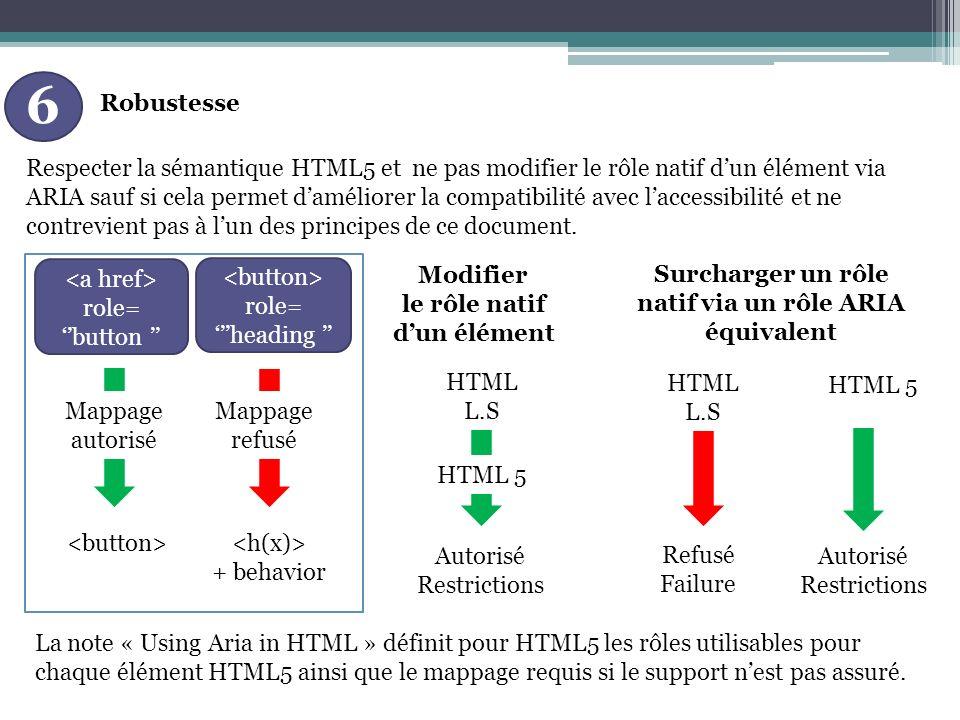 Robustesse 6 Respecter la sémantique HTML5 et ne pas modifier le rôle natif dun élément via ARIA sauf si cela permet daméliorer la compatibilité avec laccessibilité et ne contrevient pas à lun des principes de ce document.