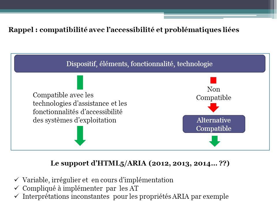 Exemple : lier une légende à une image (Novembre 2012) texte Conforme ARIA Pas supporté par les AT Pas compatible (probablement jamais) texte Conforme HTML5 Support incomplet Pas compatible (2013, 2014….