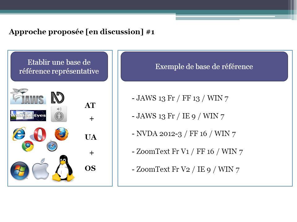 Approche proposée [en discussion] #1 Etablir une base de référence représentative UA + AT OS + Exemple de base de référence - JAWS 13 Fr / FF 13 / WIN 7 - JAWS 13 Fr / IE 9 / WIN 7 - NVDA 2012-3 / FF 16 / WIN 7 - ZoomText Fr V1 / FF 16 / WIN 7 - ZoomText Fr V2 / IE 9 / WIN 7