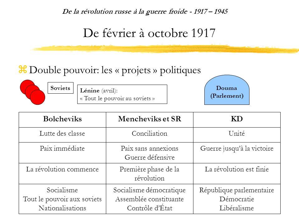 De février à octobre 1917 Double pouvoir: les « projets » politiques De la révolution russe à la guerre froide - 1917 – 1945 Douma (Parlement ) Républ