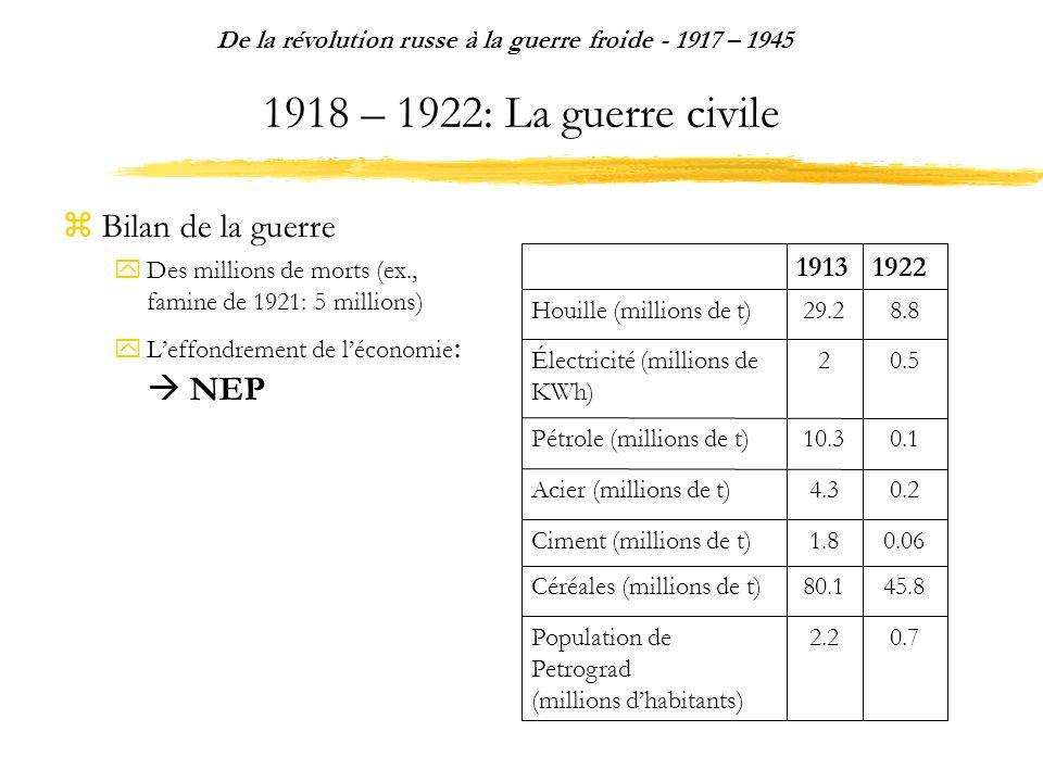 1918 – 1922: La guerre civile Bilan de la guerre Des millions de morts (ex., famine de 1921: 5 millions) Leffondrement de léconomie : NEP De la révolution russe à la guerre froide - 1917 – 1945 0.72.2Population de Petrograd (millions dhabitants) 45.880.1Céréales (millions de t) 0.061.8Ciment (millions de t) 0.24.3Acier (millions de t) 0.110.3Pétrole (millions de t) 0.52Électricité (millions de KWh) 8.829.2Houille (millions de t) 19221913