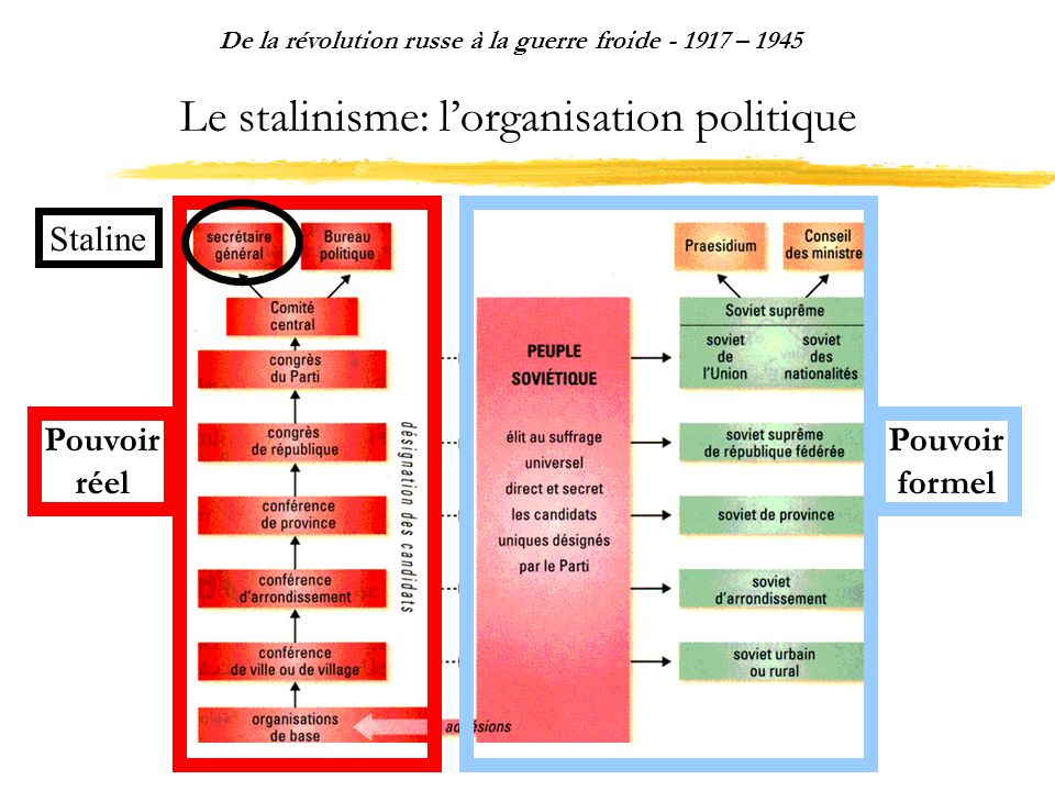 Le stalinisme: lorganisation politique De la révolution russe à la guerre froide - 1917 – 1945 Pouvoir réel Pouvoir formel Staline