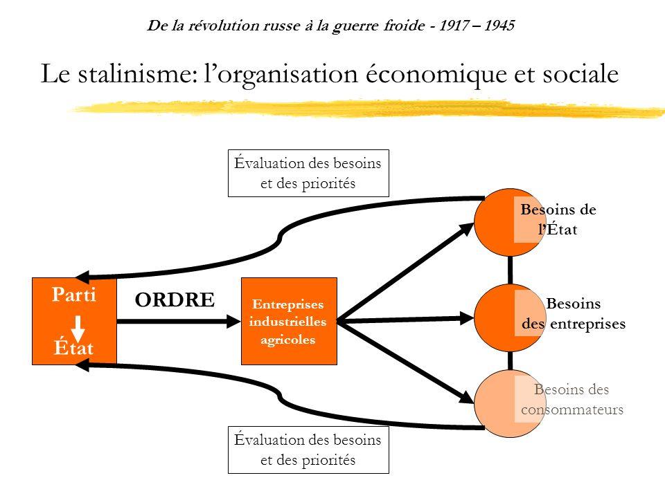 Le stalinisme: lorganisation économique et sociale De la révolution russe à la guerre froide - 1917 – 1945 Parti État Entreprises industrielles agrico