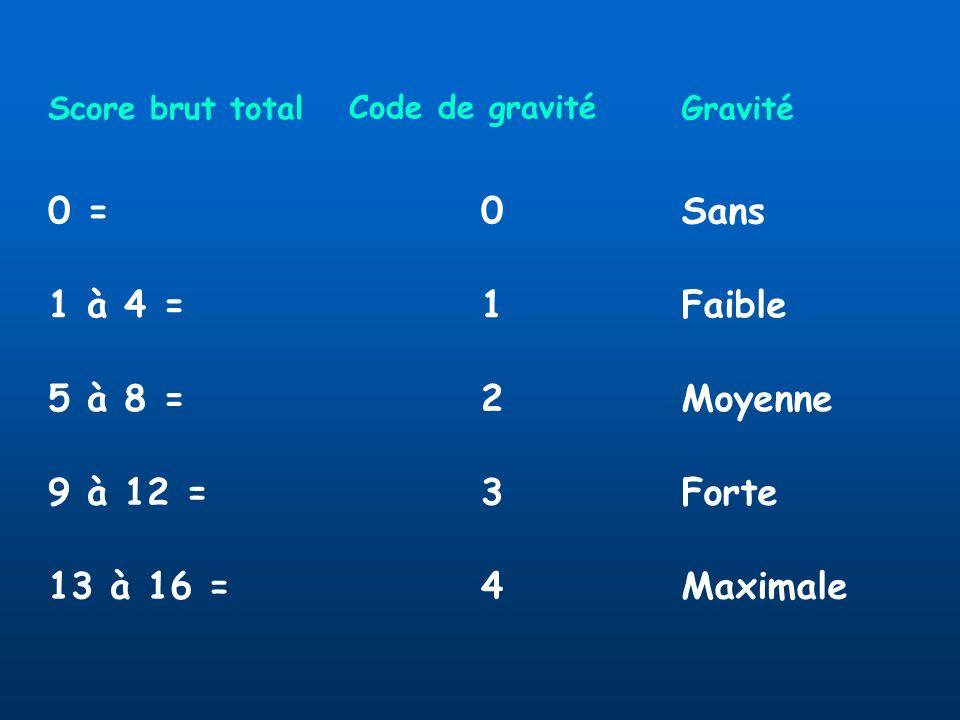Score brut total Code de gravité Gravité 0 =0Sans 1 à 4 =1Faible 5 à 8 =2Moyenne 9 à 12 =3Forte 13 à 16 =4Maximale