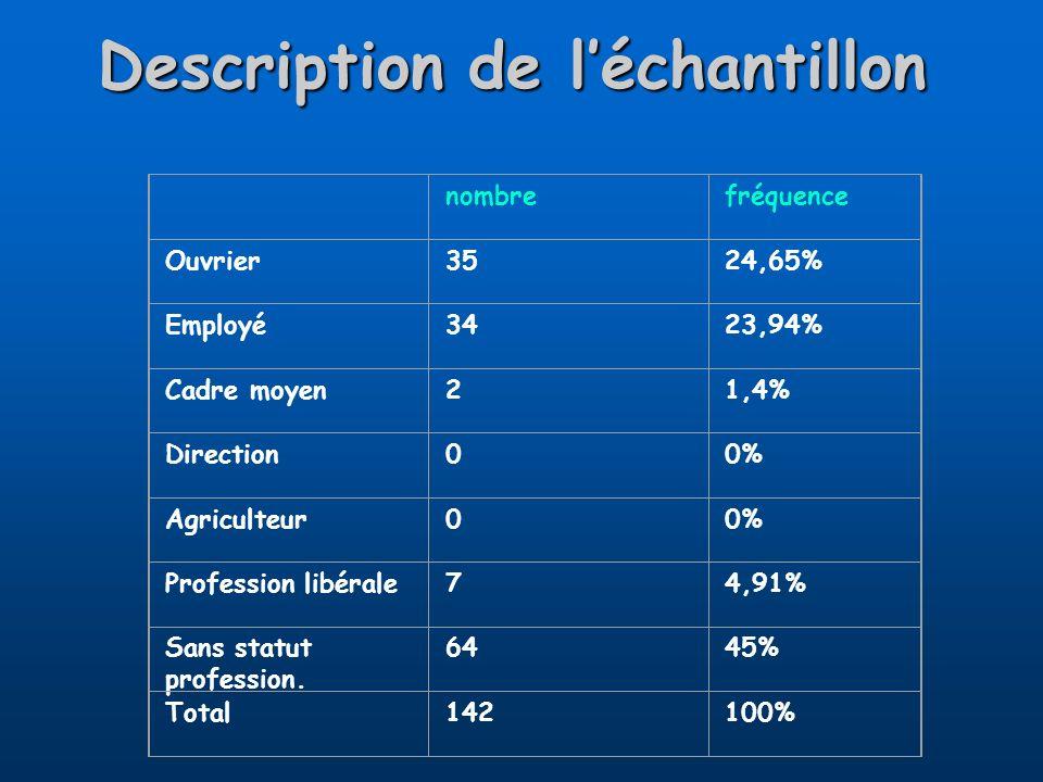 Description de léchantillon nombrefréquence Ouvrier3524,65% Employé3423,94% Cadre moyen21,4% Direction00% Agriculteur00% Profession libérale74,91% San
