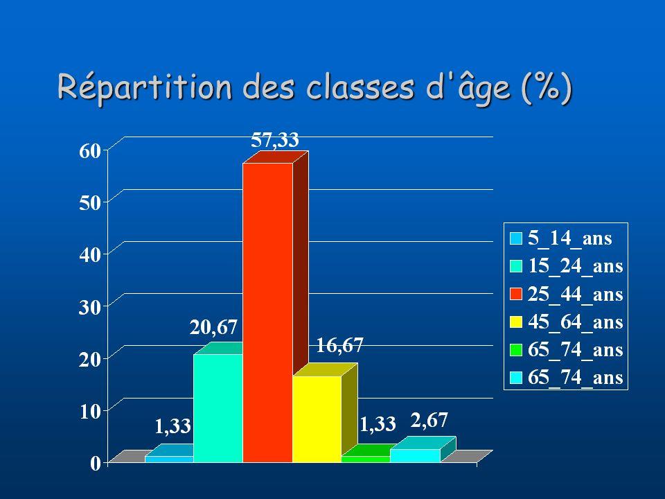 Répartition des classes d'âge (%)