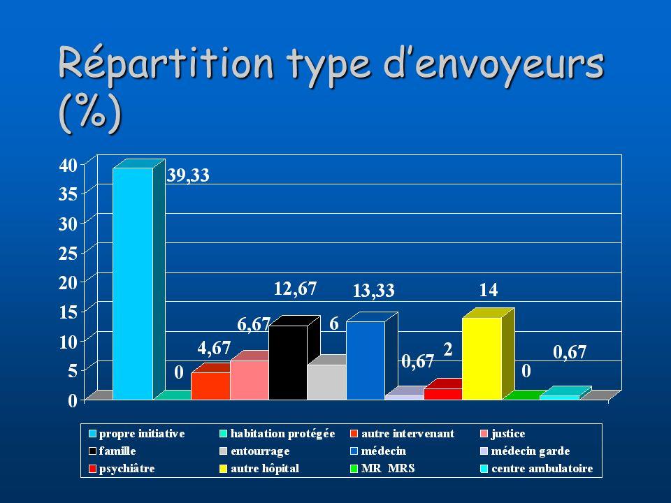 Répartition type denvoyeurs (%)