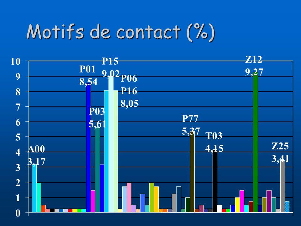 Motifs de contact (%) A00 3,17 P01 8,54 P03 5,61 P15 9,02 P06 P16 8,05 P77 5,37 T03 4,15 Z12 9,27 Z25 3,41 0 1 2 3 4 5 6 7 8 9 10
