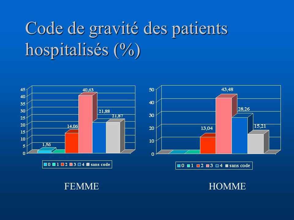 Code de gravité des patients hospitalisés (%) FEMMEHOMME