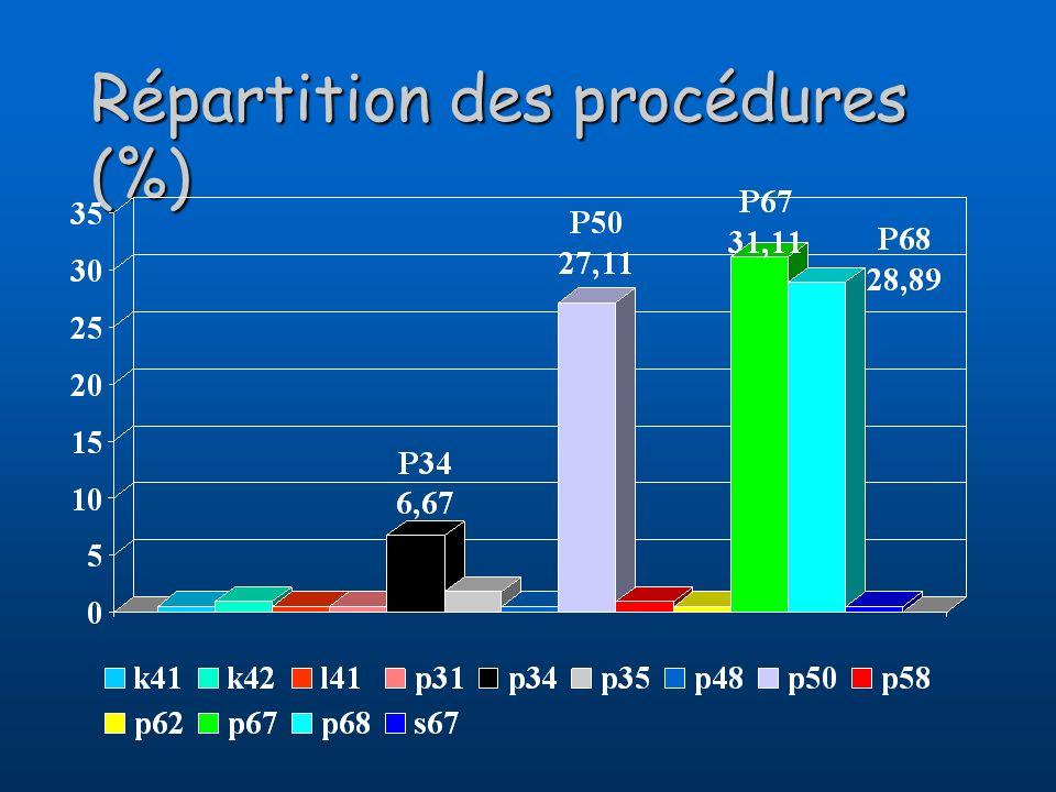 Répartition des procédures (%)