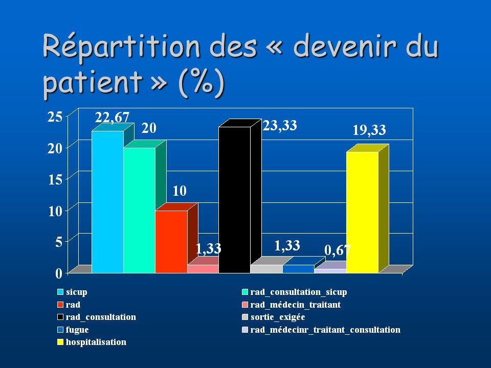 Répartition des « devenir du patient » (%)