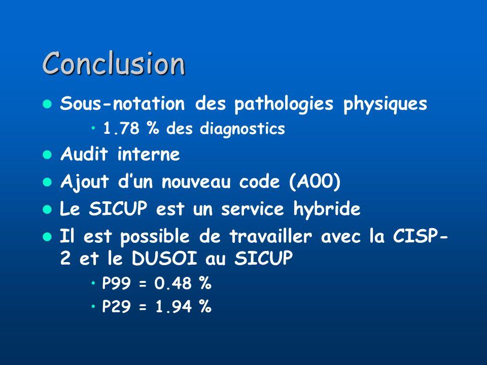 Conclusion Sous-notation des pathologies physiques 1.78 % des diagnostics Audit interne Ajout dun nouveau code (A00) Le SICUP est un service hybride I