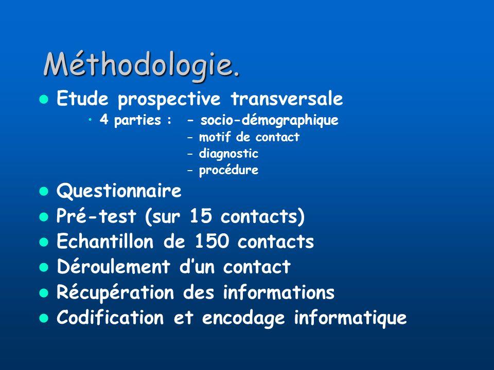 Méthodologie. Etude prospective transversale 4 parties :- socio-démographique - motif de contact - diagnostic - procédure Questionnaire Pré-test (sur