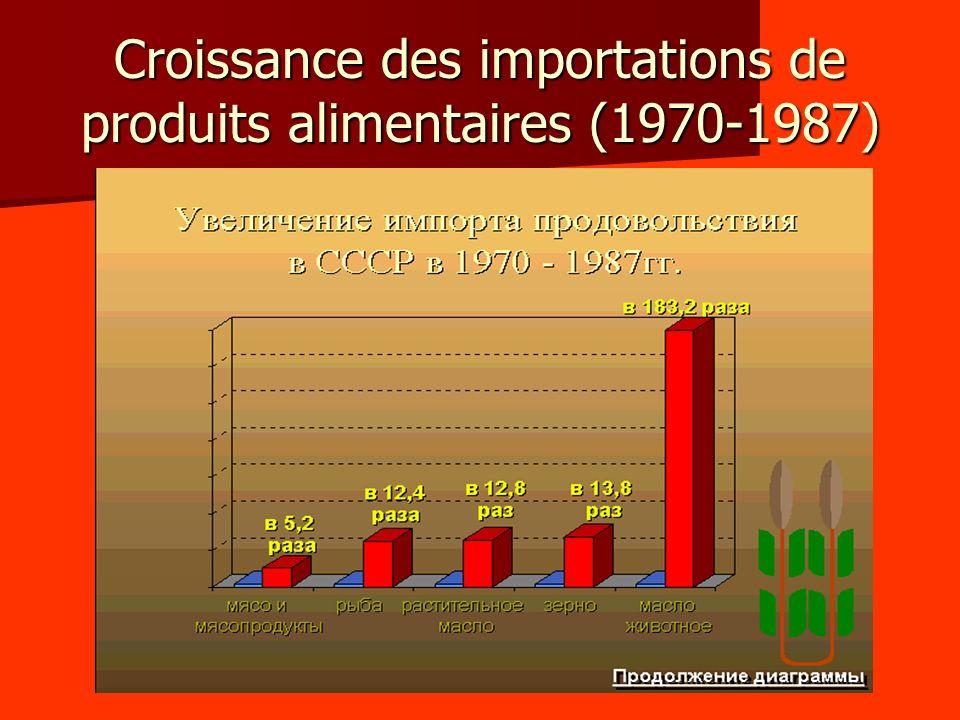 Croissance des importations de produits alimentaires (1970-1987)