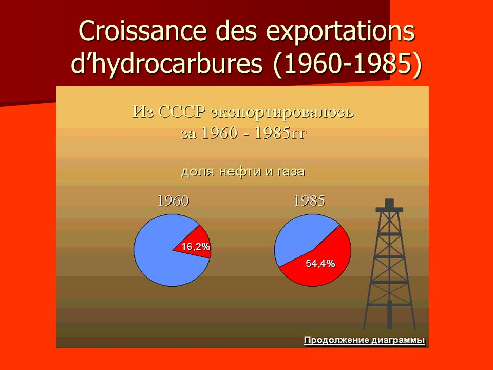 Croissance des exportations dhydrocarbures (1960-1985)