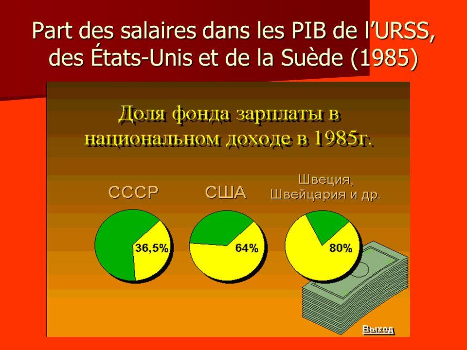 Part des salaires dans les PIB de lURSS, des États-Unis et de la Suède (1985)