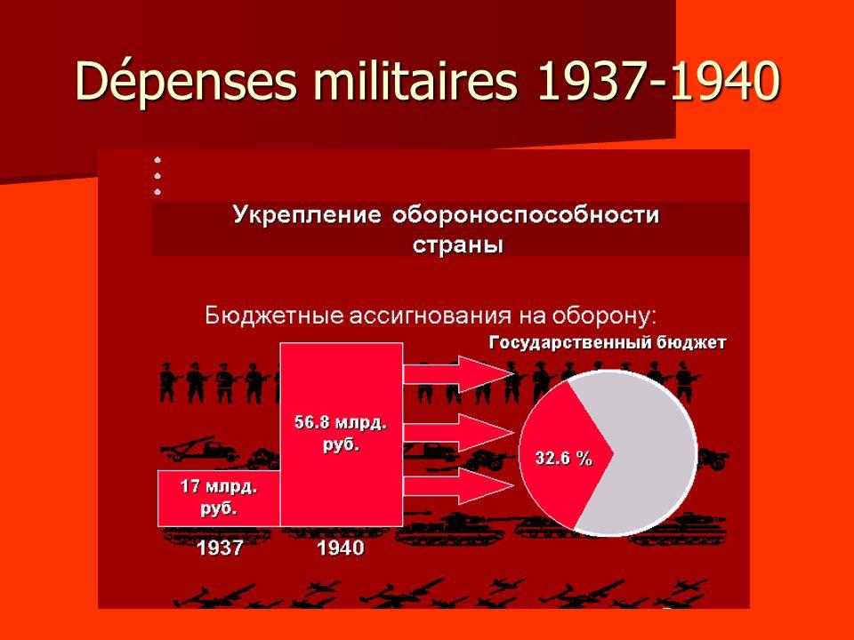 Dépenses militaires 1937-1940