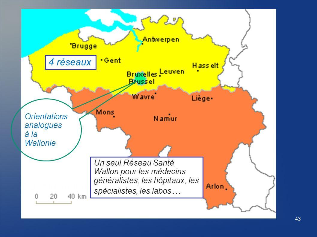 Un seul Réseau Santé Wallon pour les médecins généralistes, les hôpitaux, les spécialistes, les labos … 4 réseaux Orientations analogues à la Wallonie