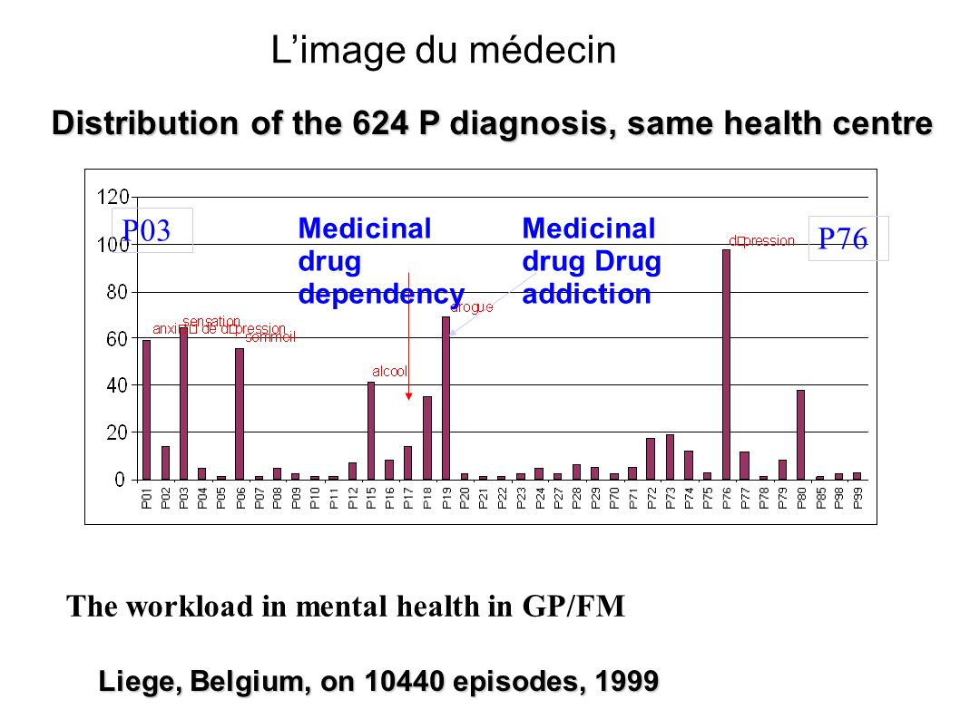 Distribution of the 624 P diagnosis, same health centre Medicinal drug dependency The workload in mental health in GP/FM Medicinal drug Drug addiction