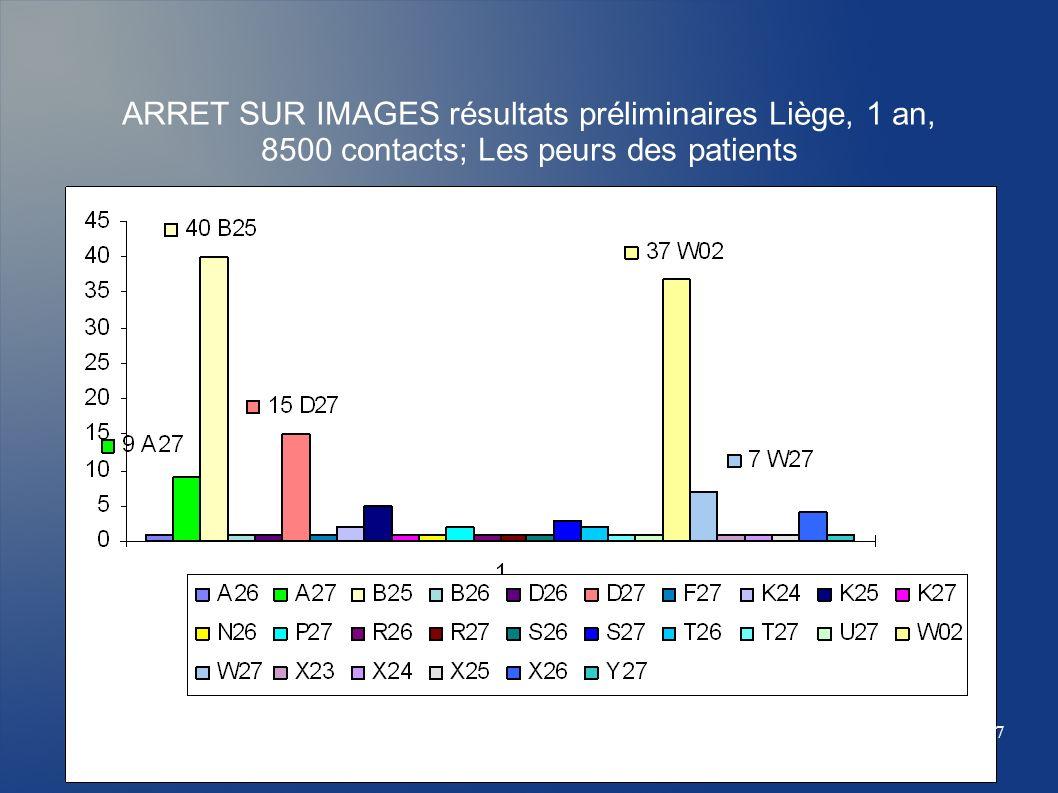 ARRET SUR IMAGES résultats préliminaires Liège, 1 an, 8500 contacts; Les peurs des patients 7
