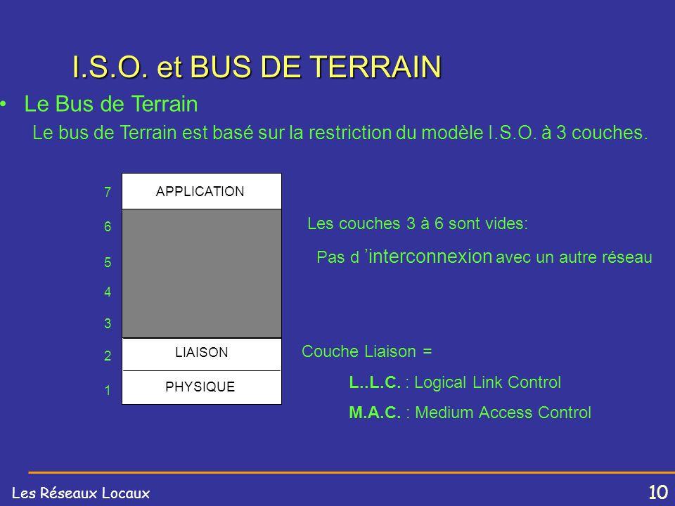 9 I.S.O. et BUS DE TERRAIN Le Modèle I.S.O. possède 7 couches –Couches de 1 à 4: couches basses chargées d assurer un transport optimal des données –C