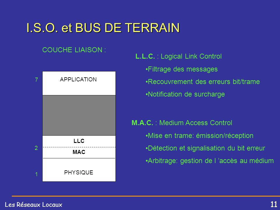 10 Les Réseaux Locaux I.S.O. et BUS DE TERRAIN I.S.O. et BUS DE TERRAIN Le Bus de Terrain Le bus de Terrain est basé sur la restriction du modèle I.S.
