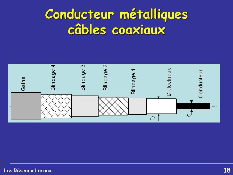 17 Les Réseaux Locaux câble RG58