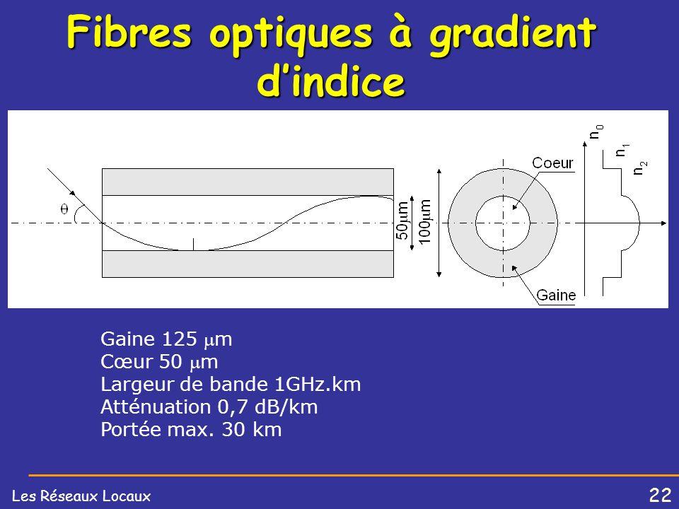 21 Les Réseaux Locaux Fibres optiques multimodes Gaine 125 m Cœur 50 m Largeur de bande 50MHz.km Atténuation 3 dB/km Portée max. 10 km