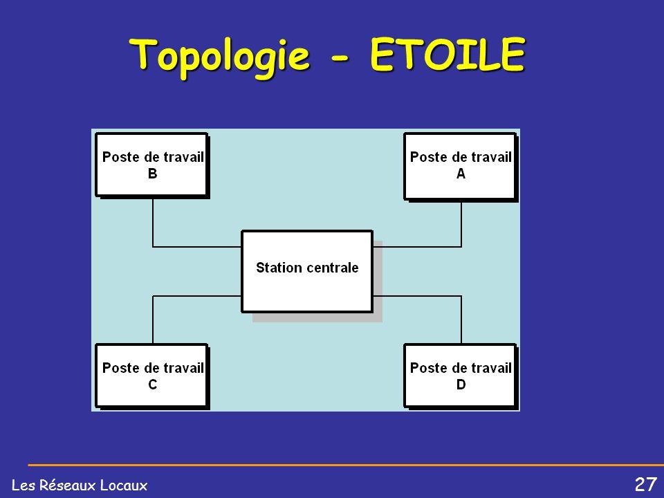 26 Les Réseaux Locaux Topologie des réseaux