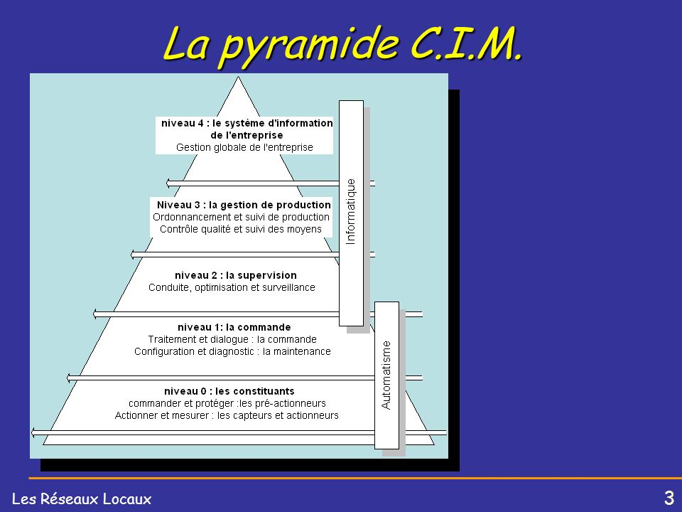3 Les Réseaux Locaux La pyramide C.I.M.
