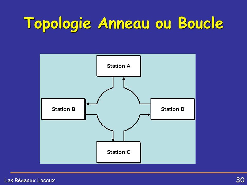 29 Les Réseaux Locaux Topologie BUS