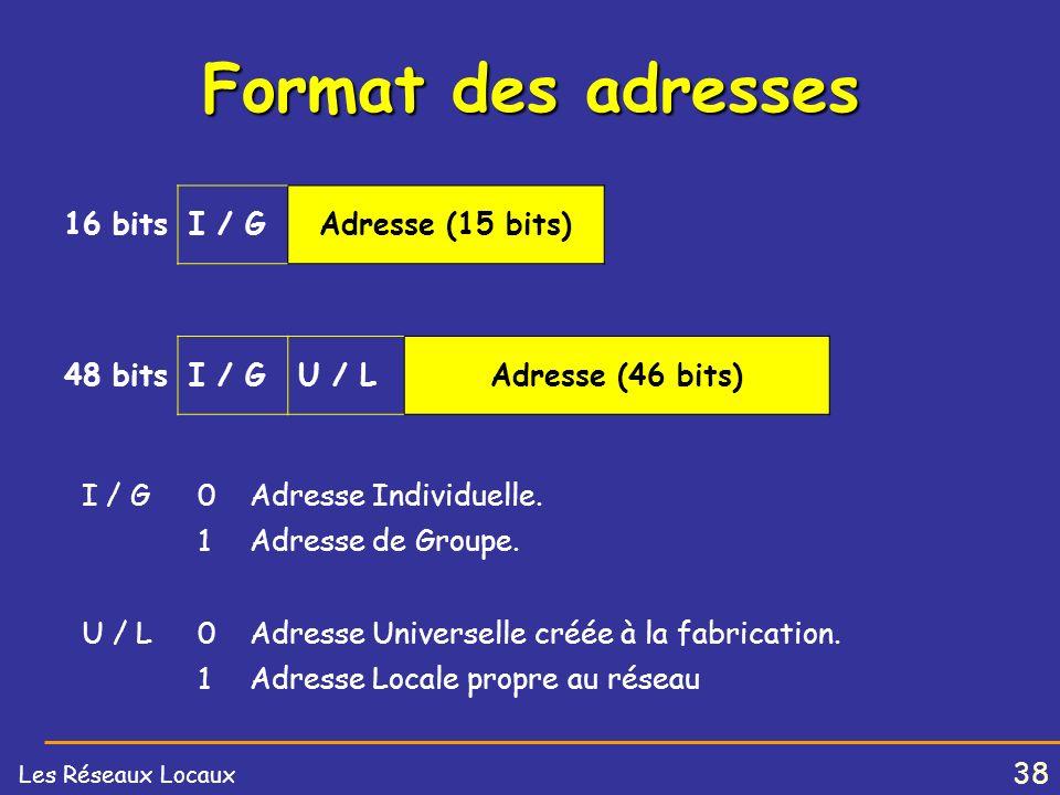 37 Les Réseaux Locaux Format des trames 802.3 PRE :Préambule : Séquence 10101010 pour lauto synchronisation des récepteurs. SFD :Start Frame Delimiter