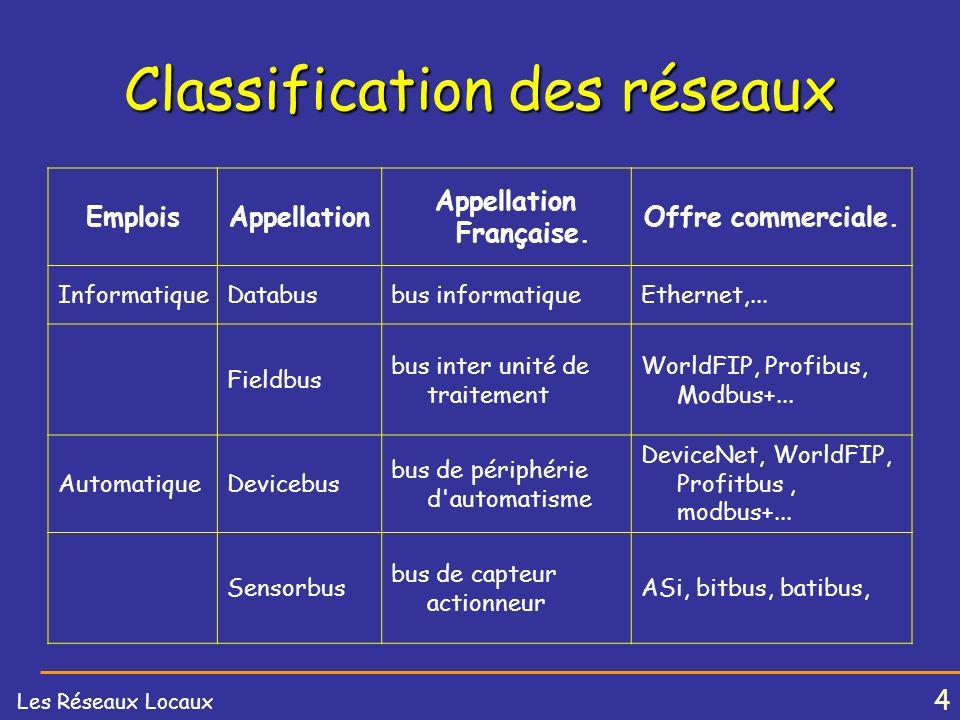 4 Les Réseaux Locaux Classification des réseaux EmploisAppellation Appellation Française.
