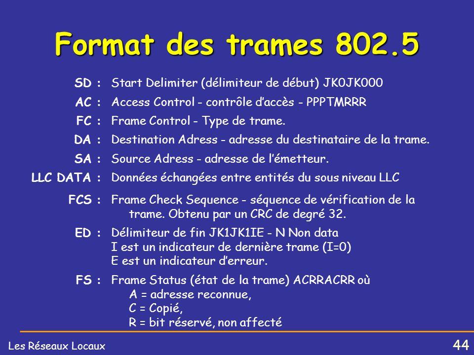 43 Les Réseaux Locaux Format des trames 802.5 ChampsSDACFCDASA LLC DATA FCSEDFS Taille (octets) 1112 ou 6 0 à 4027411