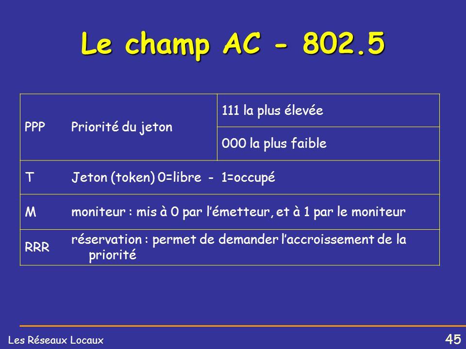 44 Les Réseaux Locaux Format des trames 802.5 SD :Start Delimiter (délimiteur de début) JK0JK000 AC :Access Control - contrôle daccès - PPPTMRRR FC :Frame Control - Type de trame.
