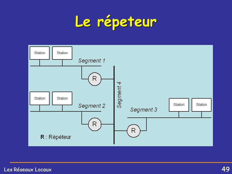 48 Les Réseaux Locaux Les Stations d'interconnexion Le répéteur Les ponts Les routeurs Les passerelles