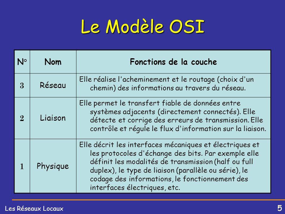 5 Les Réseaux Locaux Le Modèle OSI N°NomFonctions de la couche 3 Réseau Elle réalise l acheminement et le routage (choix d un chemin) des informations au travers du réseau.