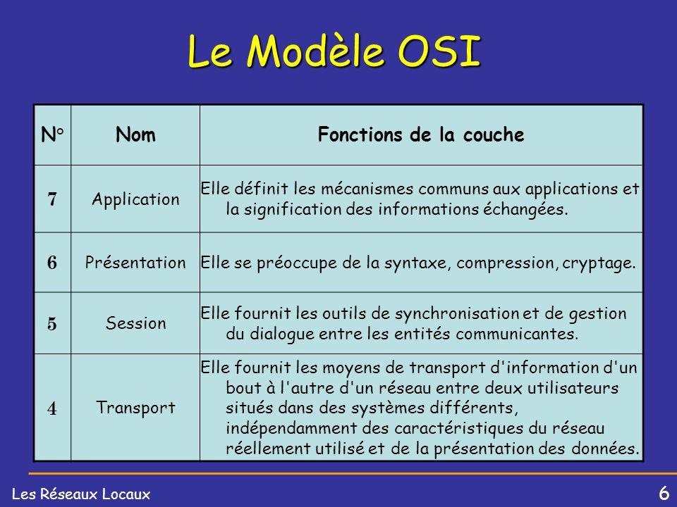 6 Les Réseaux Locaux Le Modèle OSI N°NomFonctions de la couche 7 Application Elle définit les mécanismes communs aux applications et la signification des informations échangées.