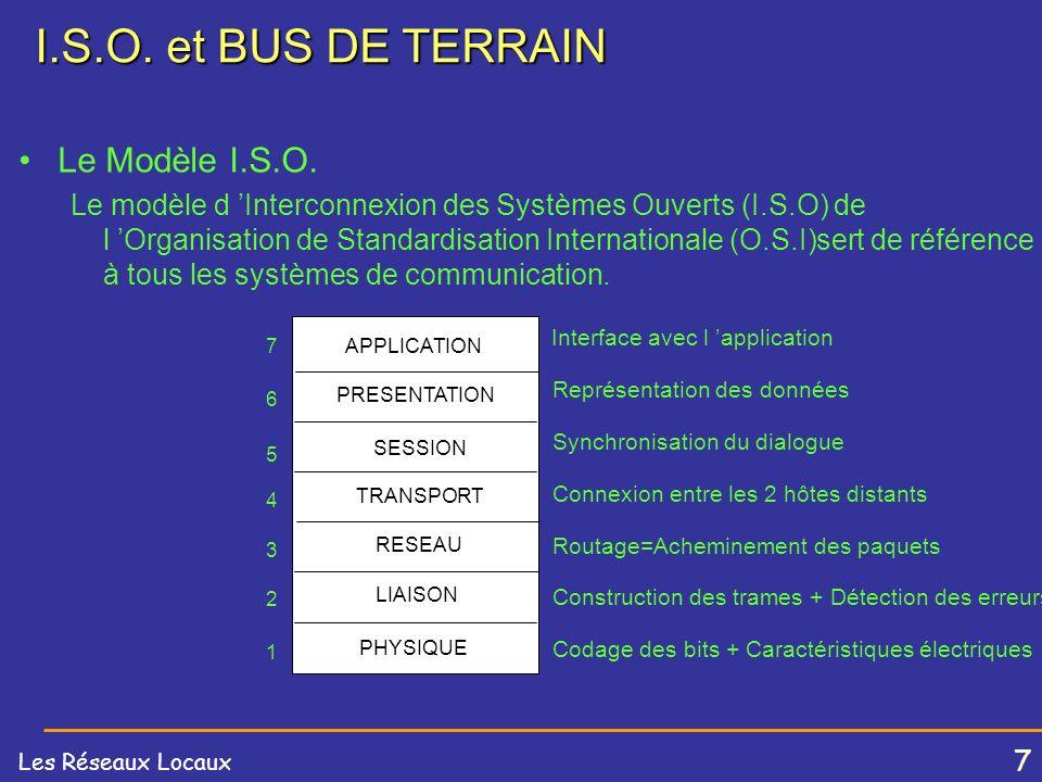 7 Les Réseaux Locaux I.S.O.et BUS DE TERRAIN Le Modèle I.S.O.