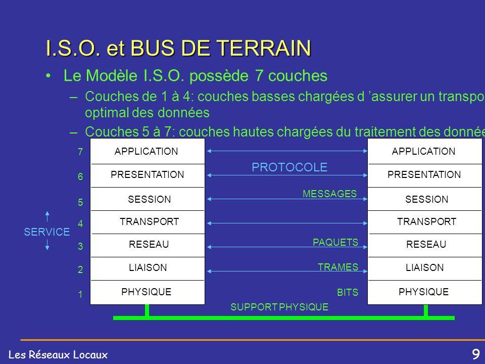 19 Les Réseaux Locaux Conducteur métalliques câbles coaxiaux